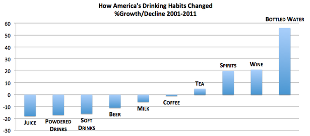 What Americans drink 2001-2011