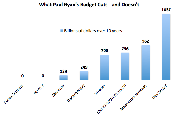 Ryan Budget Breakdown